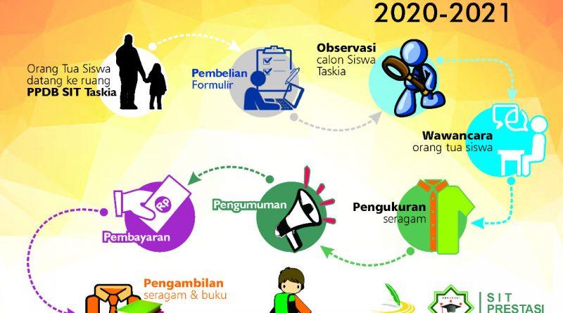 Flow PPDB SIT TASKIA 2020/2021